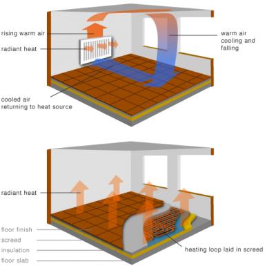 مقایسه گرمایش از کف و رادیاتور