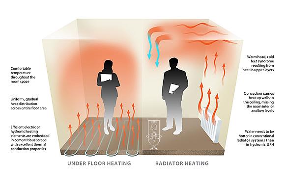 معایب گرمایش کفی